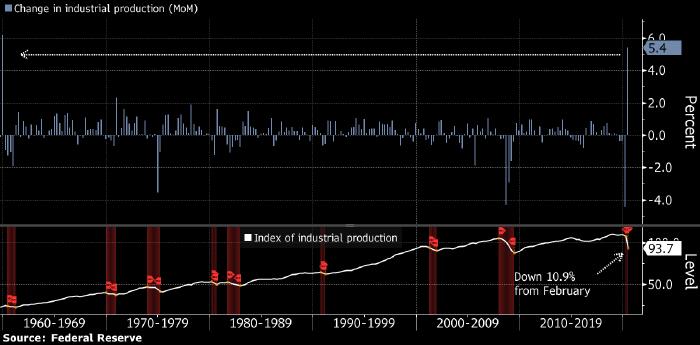 Промышленное производство в США показало в июне рекордный с 1959 года рост