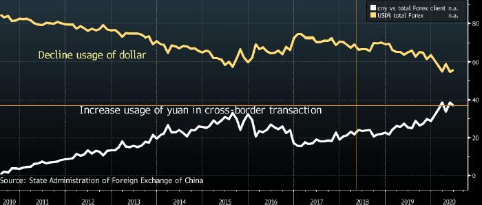 Китай резко снизил использование доллара в международной торговле