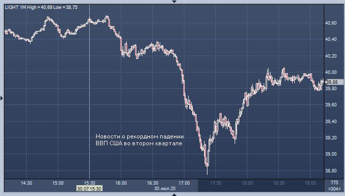 Цены на нефть рухнули после новостей о рекордном падении ВВП США во втором квартале
