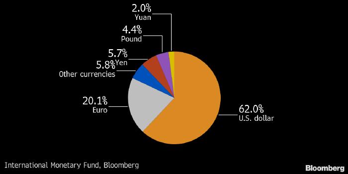 структура резервов мировых центробанков
