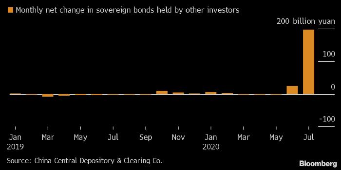 Банк Китая запустил собственное QE?