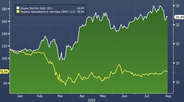 Уоррен Баффет продал акции банков и купил акции золотодобывающей компании
