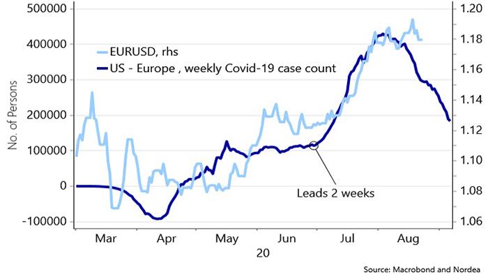 Nordea: евро пока не готов покорить 1.20