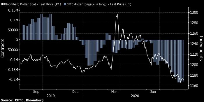 снижение курса доллара только начинается