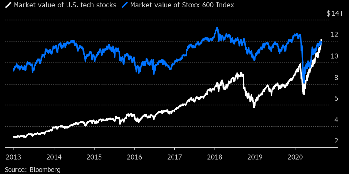 Технологический сектор США стоит дороже всего рынка акций Европы