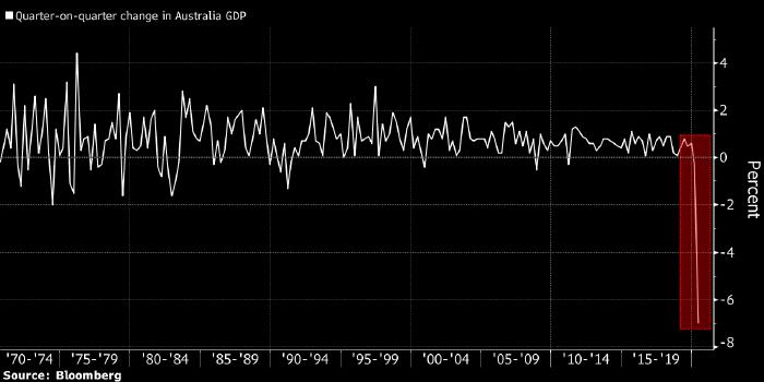 Австралия погрузилась в рецессию после рекордного снижения ВВП во втором квартале