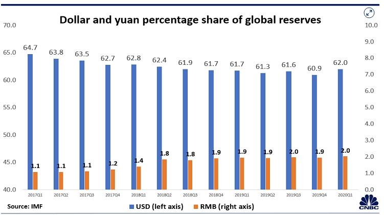 Доллар и юань в глобальных резервах