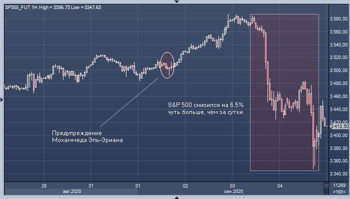 Миллиардер: рынок акций может снизиться еще на 10%, если инвесторы переключатся с технической картины на фундаментальную