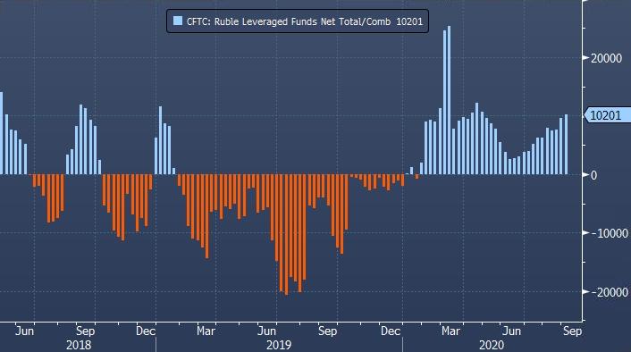 Спекулятивные ставки на рост рубля стабильно увеличиваются вторую неделю подряд