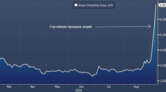 Инсайдеры все чаще «случайно» продают акции китайских компаний