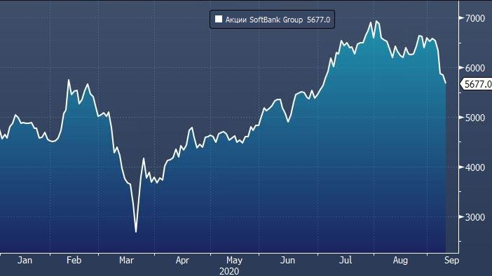 SoftBank потерял $13 млрд из-за обвала технологических акций США