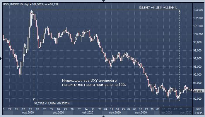 Миллиардер: резервный статус доллара находится под угрозой