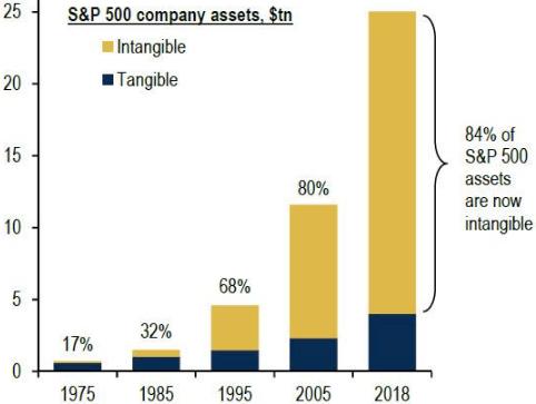 активы SP500