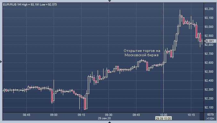 Курс доллара готовится штурмовать 80, а евро стремится к 93 за рубль