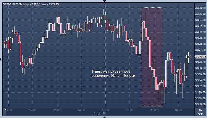 Рынок акций США развернулся вниз на новостях из Вашингтона