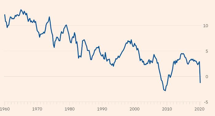 Динамика сбережений в США