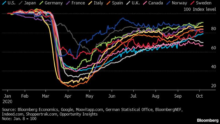 Экономическое восстановление в странах G10 набирает обороты после двух месяцев стагнации