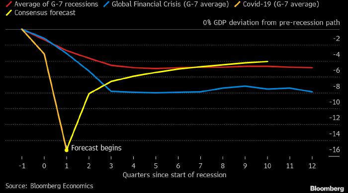 История говорит о том, что надеяться на V-образное восстановление экономики не стоит