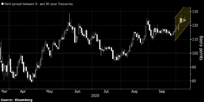 Над рынками нависла новая угроза