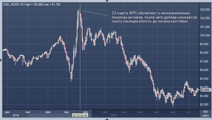 Доллар не рухнет из-за роста госдолга США, уверен бывший министр финансов Ларри Саммерс
