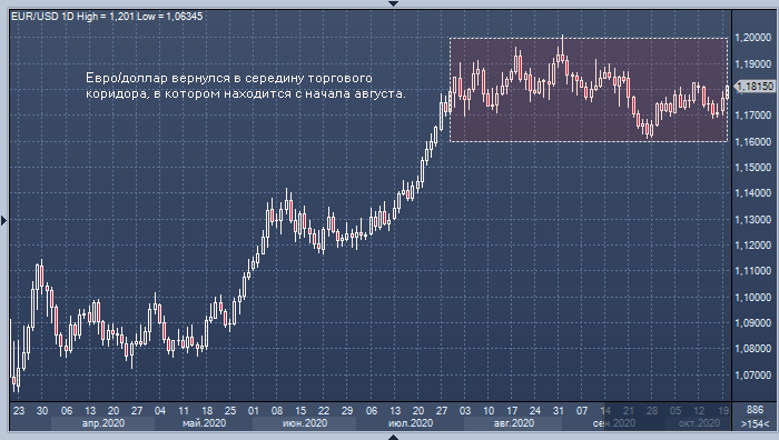 Курс евро превысил 92 рубля