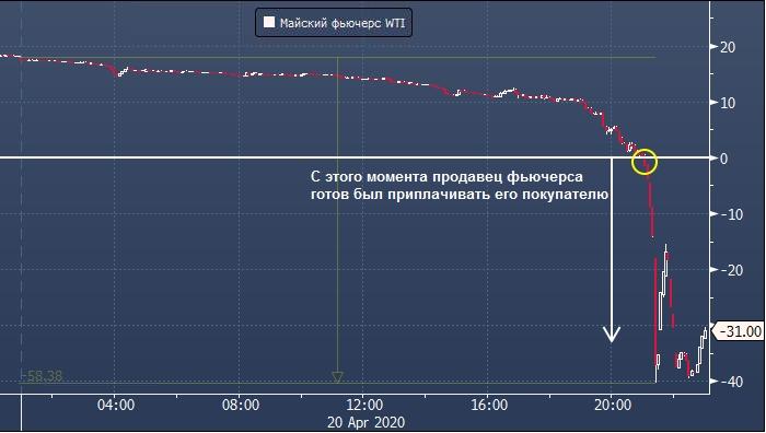 Цены на нефть Brent смогут уйти ниже нуля теперь и на Московской бирже
