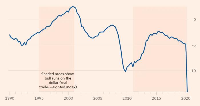 Дефицит бюджета, % от ВВП