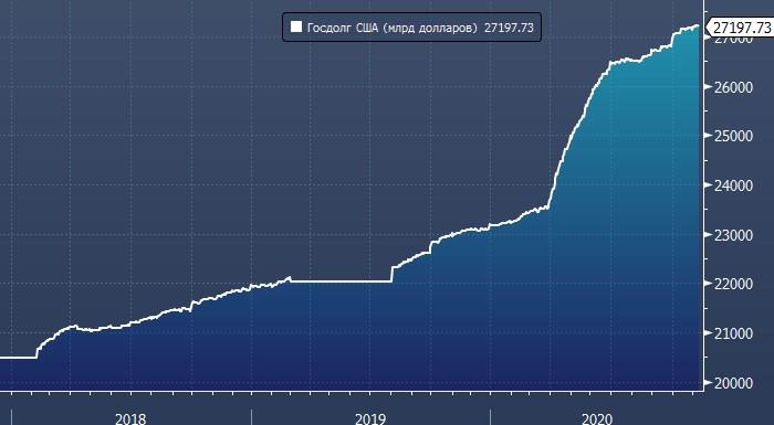 Госдолг США может достичь $30 трлн уже в ближайшие 12 месяцев