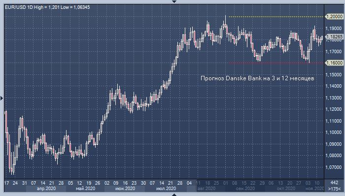 евро к доллару график форекс