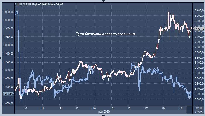 Deutsche Bank: биткоин заменяет золото в качестве инструмента хеджирования различных рисков