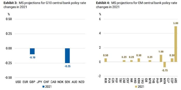 Morgan Stanley: центробанки G4 напечатают $5 трлн в ближайшие два года