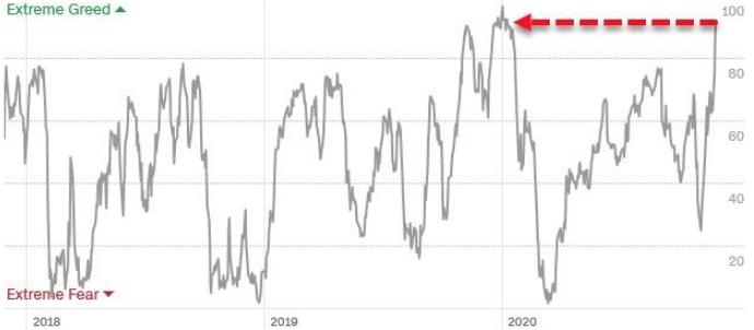 Citi: вероятность потерь на рынке акций в ближайший год составляет 100%