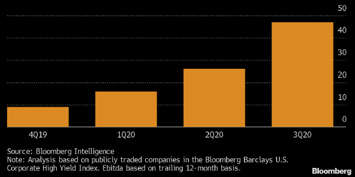 В США быстро растет число компаний-зомби