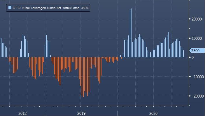 Спекулянты в США впервые за 5 лет ставят на падение рубля 11 недель подряд