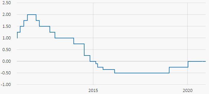 Шведская крона стала лучшей основной валютой мира 2020 года