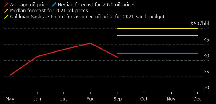 Оаэ саудовская аравия прогноз как платить налог при продаже недвижимости за рубежом