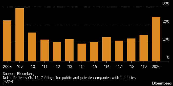 В США обанкротилось рекордное число компаний с 2009 года