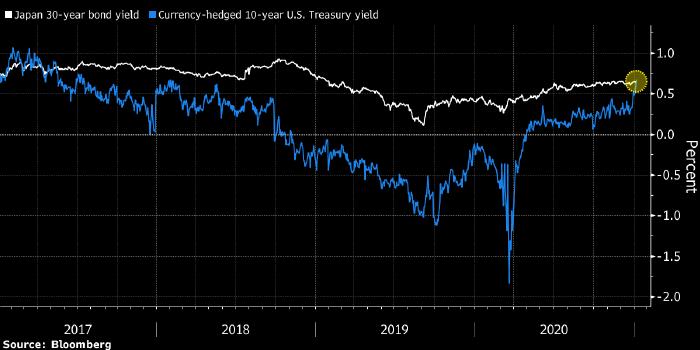 Курс доллара к иене уперся в важное сопротивление