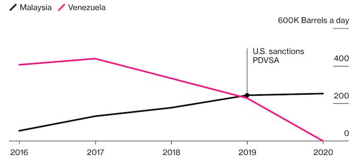 Китай контрабандой импортирует нефть в обход американских санкций против Венесуэлы