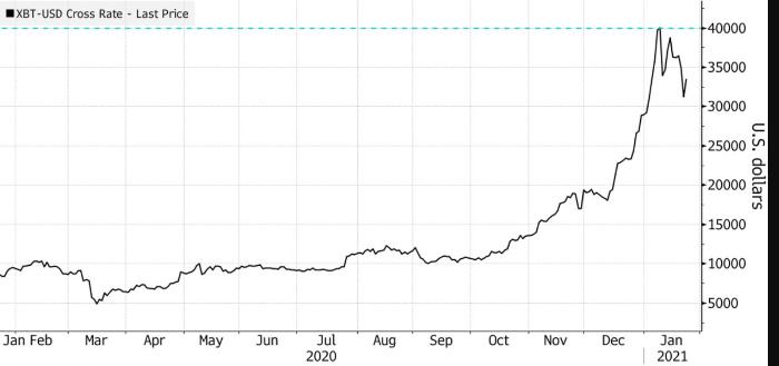 «Пузырь в квадрате»: криптовалютные компании накручивают ажиотаж вокруг цифровых активов