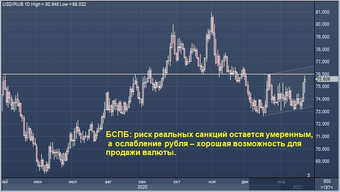 Эксперты не верят в реальность санкций и предлагают покупать рубль на падении
