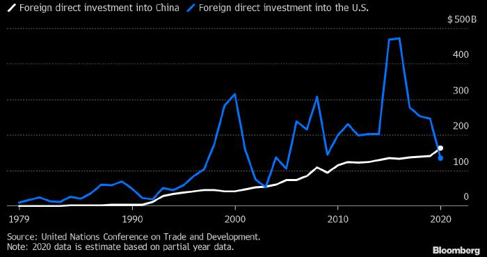 Китай обошел США и стал крупнейшим получателем прямых иностранных инвестиций