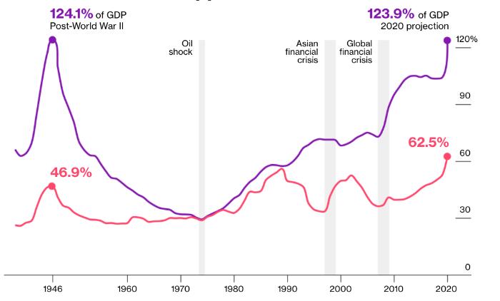 Глобальный долг вырос на $19.5 трлн из-за пандемии