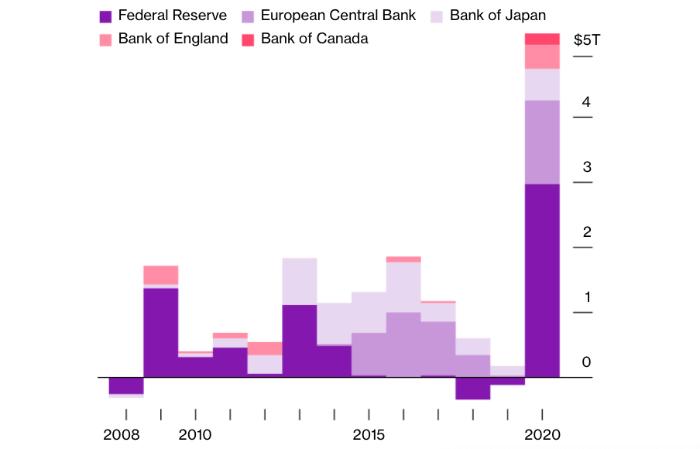 покупка активов центробанками