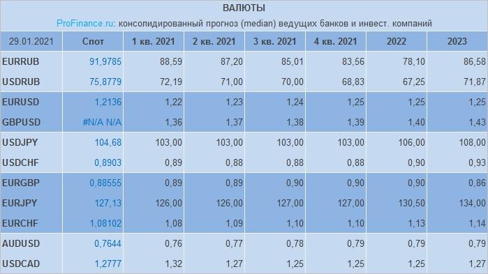 Prognoz Po Rublyu Dollaru Evro I Drugim Valyutam Ot Bankov I Investkompanij Fevral 2021 G Profinance Ru