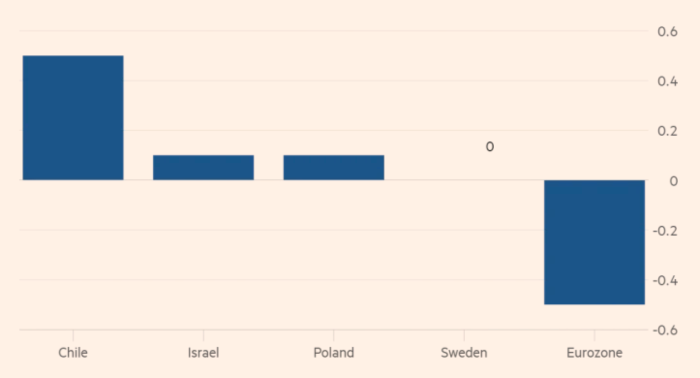 Процентные ставки по странам