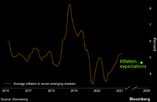 Золотая эра облигаций развивающихся стран, возможно, только начинается