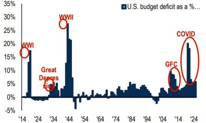 Пузырь лопнет в конце 2022 или в 2023 году - бывший главный экономист по США Deutsche Bank