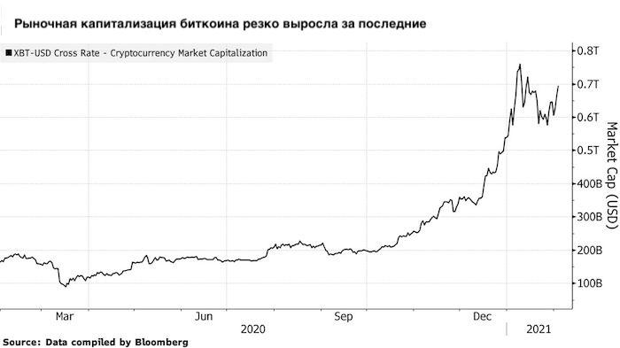Рыночная капитализация биткоина