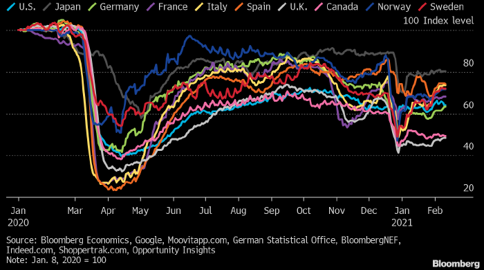 Экономика Запада начинает оживать